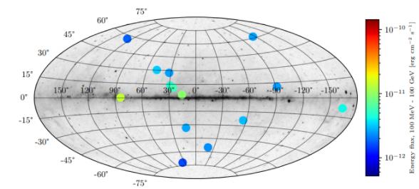 Gráfico mostrado a posição dos candidatos a estrelas de antimatéria em relação a sua posição no céu.