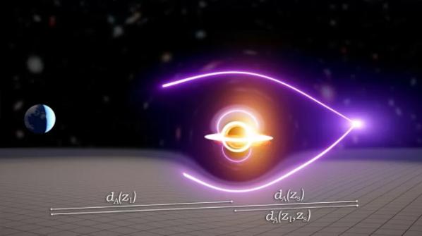 Na figura vemos um objeto a direita emitindo luz, a luz passa por dois caminhos diferentes para contornar um buraco negro e vai em direção a Terra.