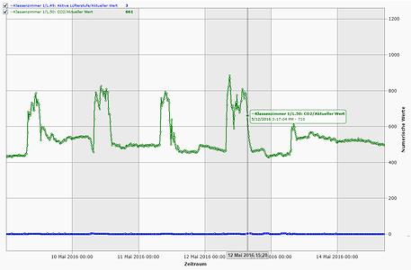 Datenaufzeichnung von Raumluftqualität (CO2)