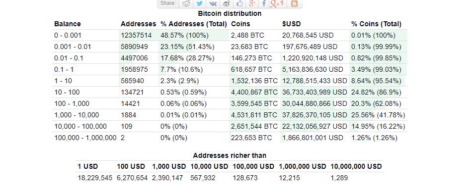 Distribuzione dei Bitcoin, quanti indirizzi sono davvero ricchi?