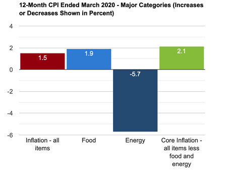 Food Inflation:  The 5 foot versus the 30,000 foot vision: