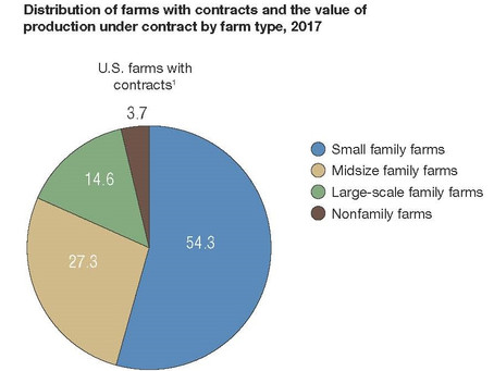 Data that impacts farmers