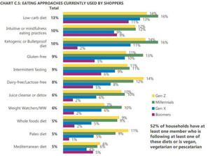 Good news 52% are consuming healthier diets even during C-19