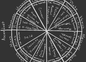 How To Read Your Natal/Birth Chart