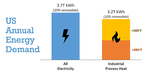 Electricity v Industrial Process Heat.pn