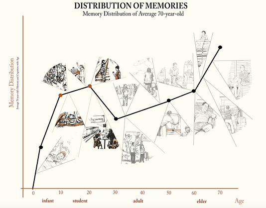 Memory Distribution