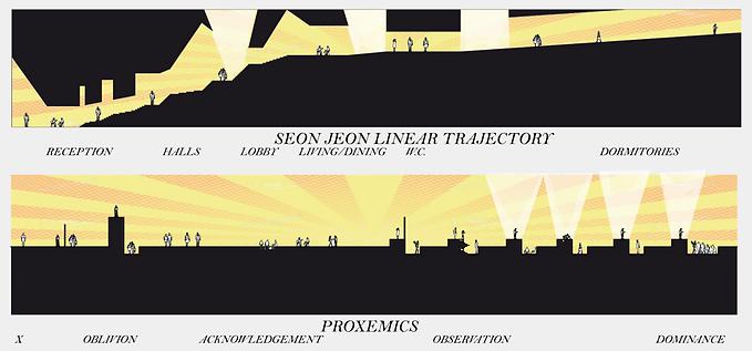 Linear Proxemics Study