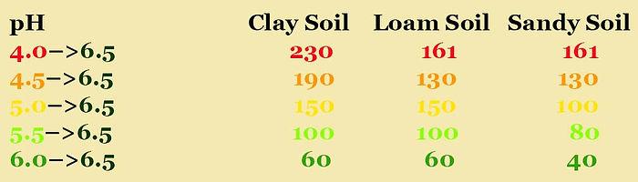 Soil pH Adjustment Chart.jpg