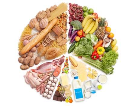 Alimentação na Economia