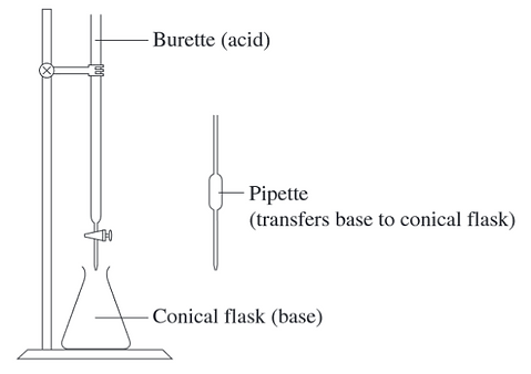 uses of neutralisation reactions