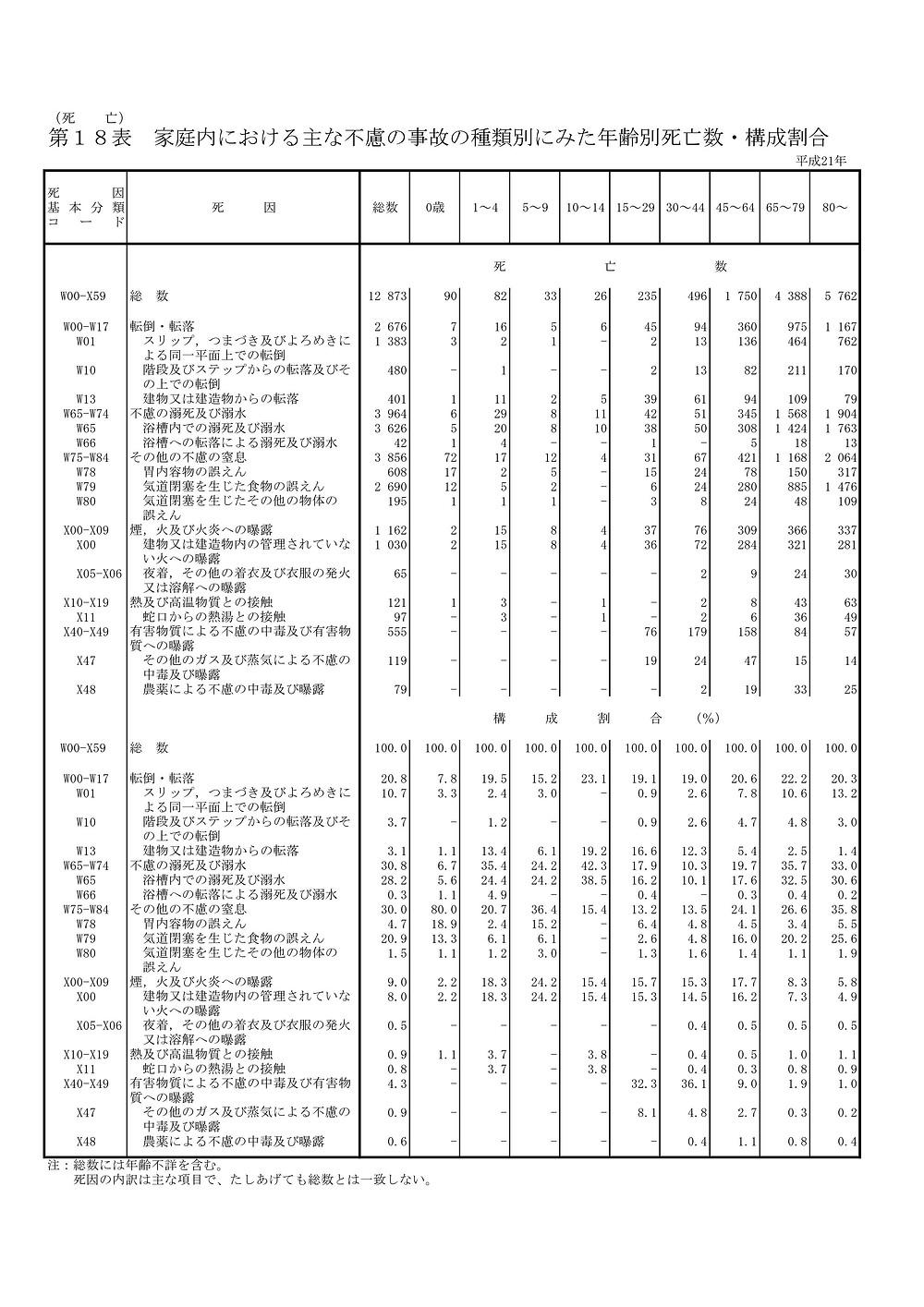 人口動態統計年報 主要統計表より
