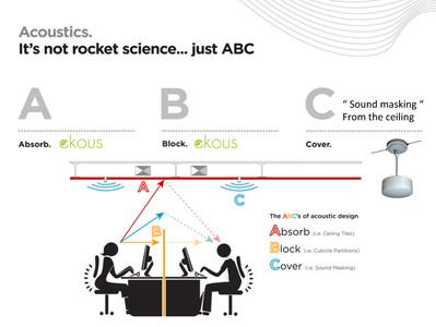 Acoustics ABC