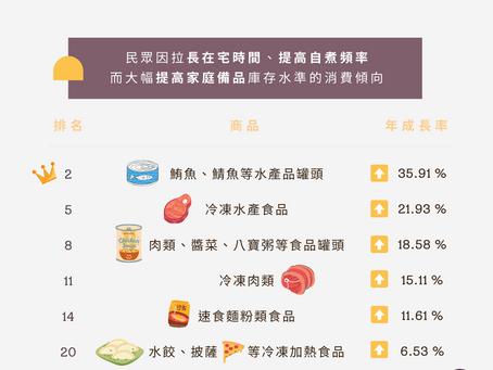 疫情峰期【台灣食品飲料的商品內銷變化?】