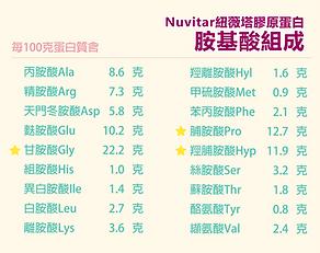 Nuvitar紐薇塔膠原蛋白_胺基酸組成