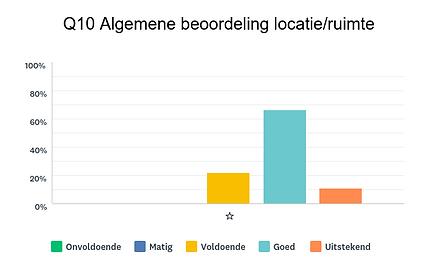 Beoordeling locatie kinderdagverblijf KINOP Kasteel in Nijmegen