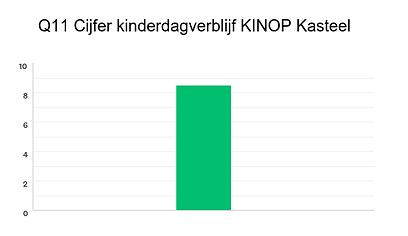 Beoordeling ouders Kinderdagverblijf KINOP Kasteel