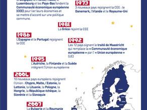 L'Union européenne en dates