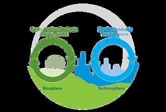 bio-technosphere.png
