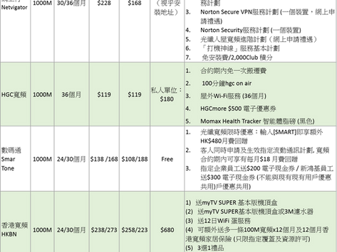 轉台快 - 【家居寬頻 2021】光纖入屋寬頻上網價錢比較(10月價錢更新)