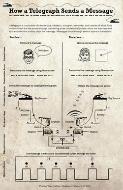 Telegraph Mental Model Diagram