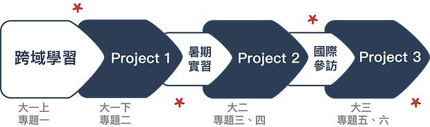 立德2.0學員學習歷程.png