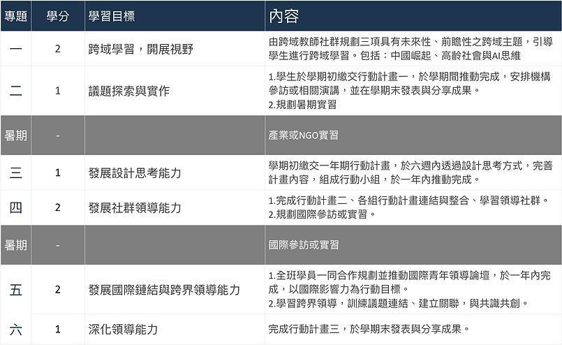 課程規劃表格.png