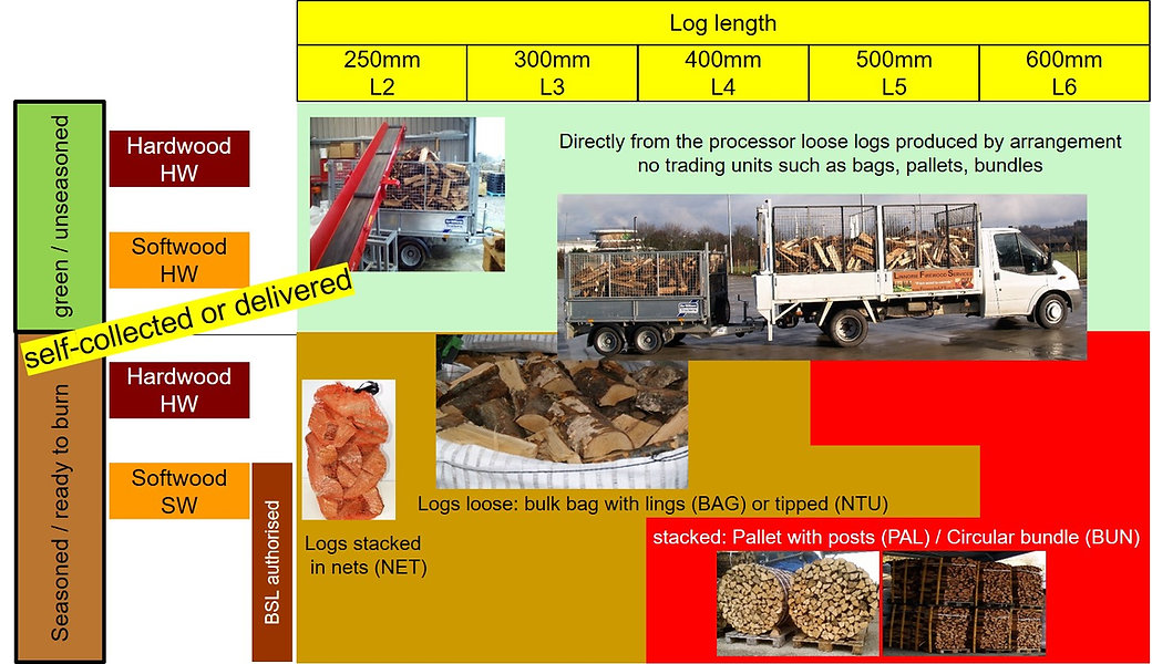 Firewood HW SW Lengths green seasoned se