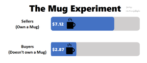 an infographic showing the results of the mug experiment