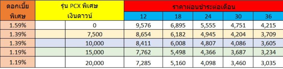 ตารางผ่อน PCX 2019 ดอกเบี้ย 1.19%