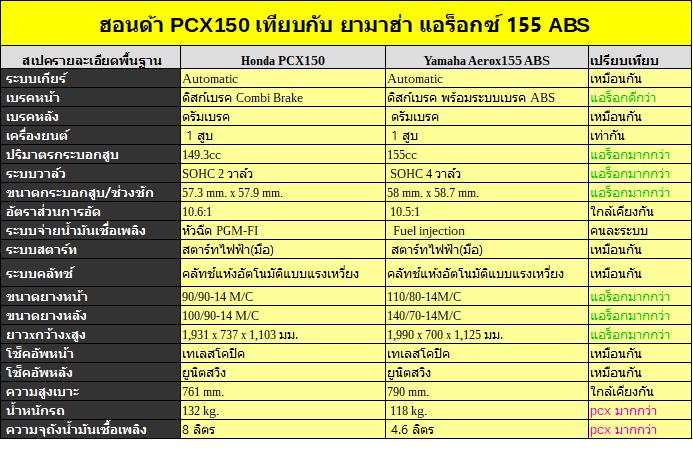 ตารางเปรียบเทียบ pcx กับ aerox