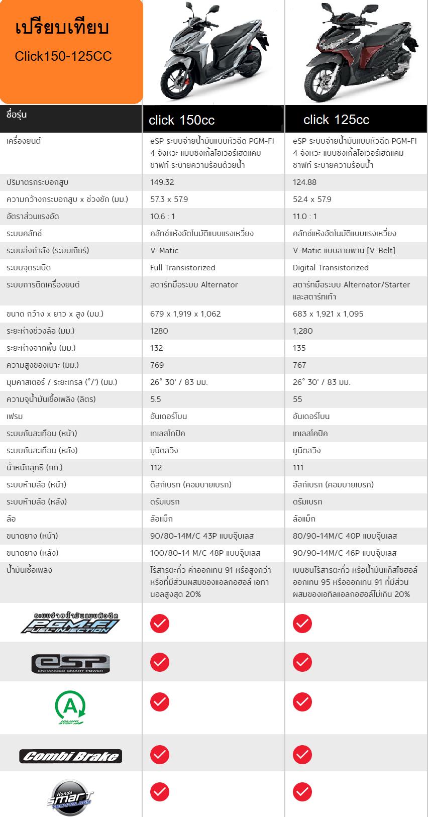 เปรียบเทียบ Honda click 150cc กับ Click 125cc