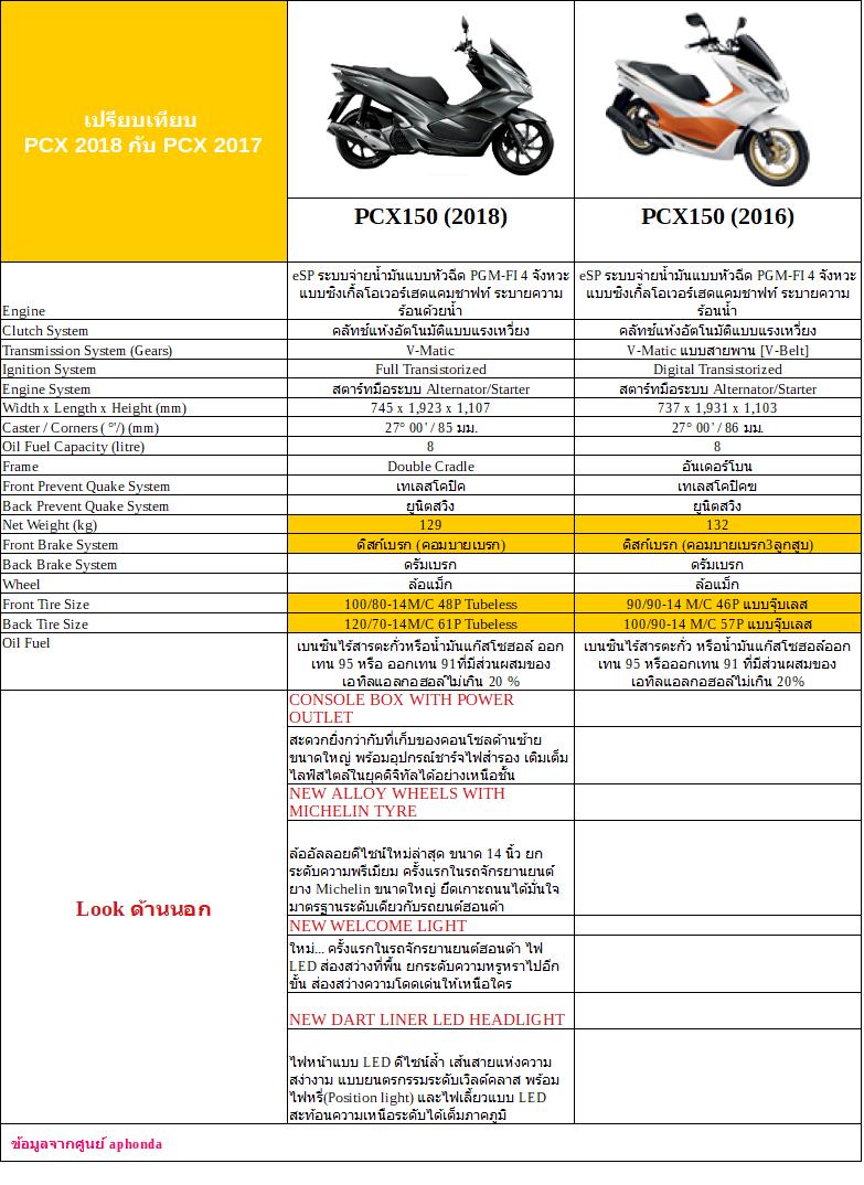 ตารางเปรียบเทียบฮอนด้า pcx 2017 กับ pcx 2017