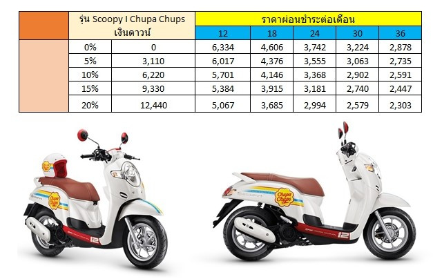 ตารางผ่อน Scoopy-i Chupa Chups limited edition 2020
