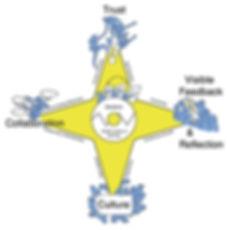 agile leaning model diagram