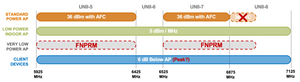 this image describes the different power limitations and UNII band usages for 6 GHz unlicensed use