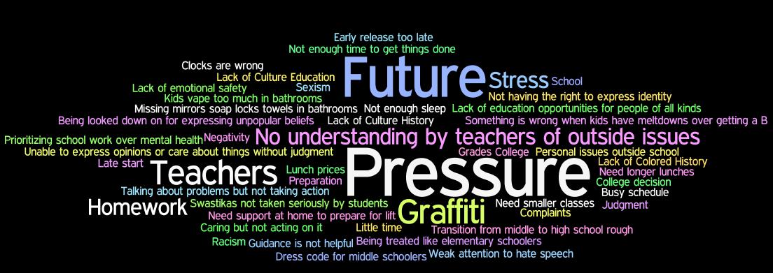 Bottom Feelings Wordle.png
