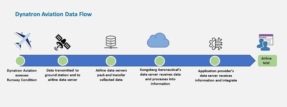 Dynatron Aviation Data Flow2.jpg