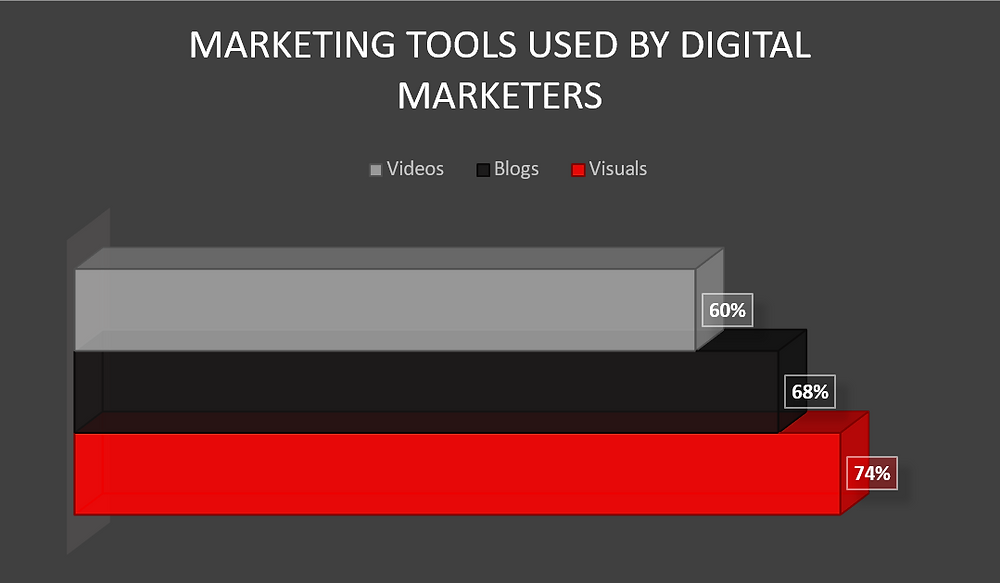 marketing tools graph