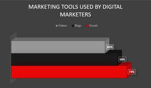 marketing tools graph