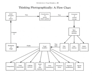 Thinking Photographically: A Flow Chart, from Thinking in the Photographic Idiom