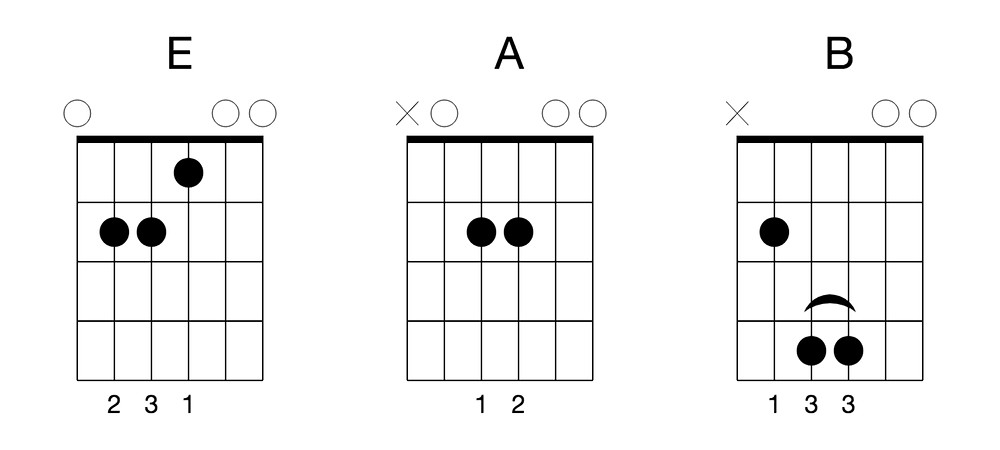 Key of E Guitar Chords
