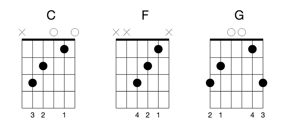 Key of C Guitar Chords