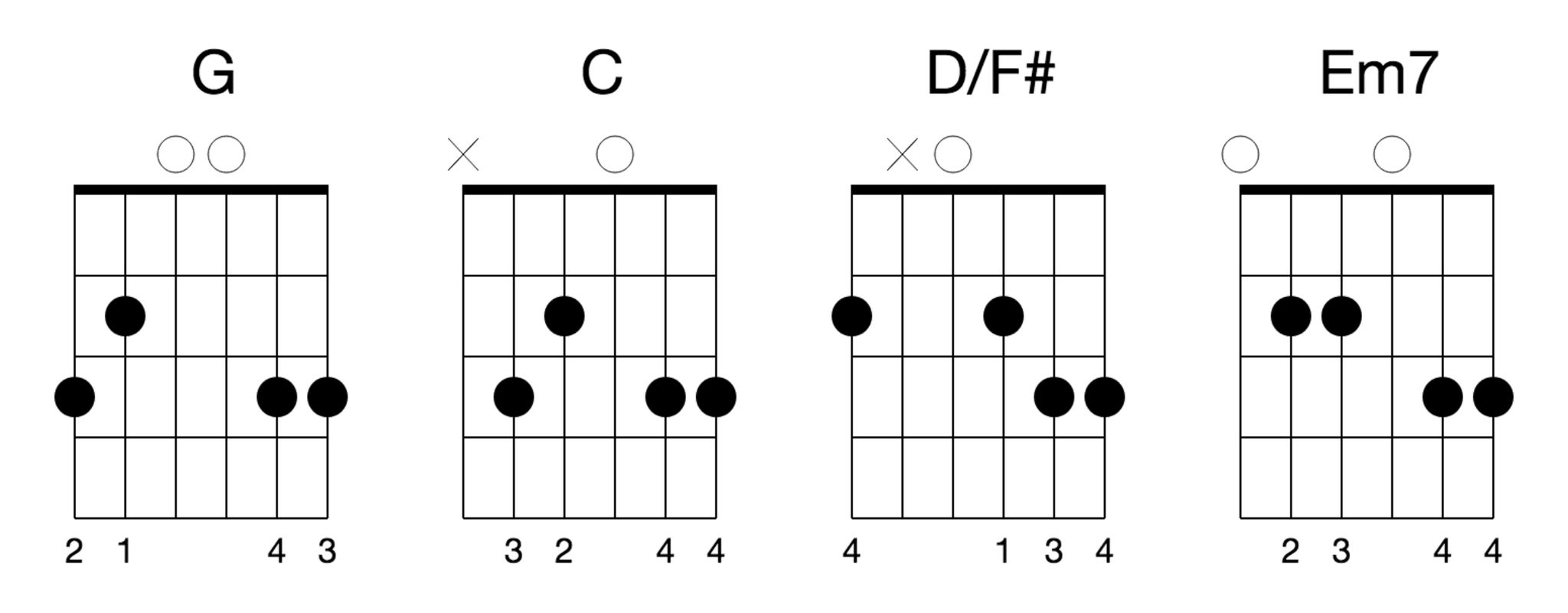 4 Hymns With 4 Chords