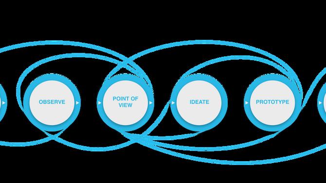 Design Thinking and Marketing Automation