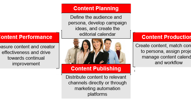 Content marketing to Nurture sales leads