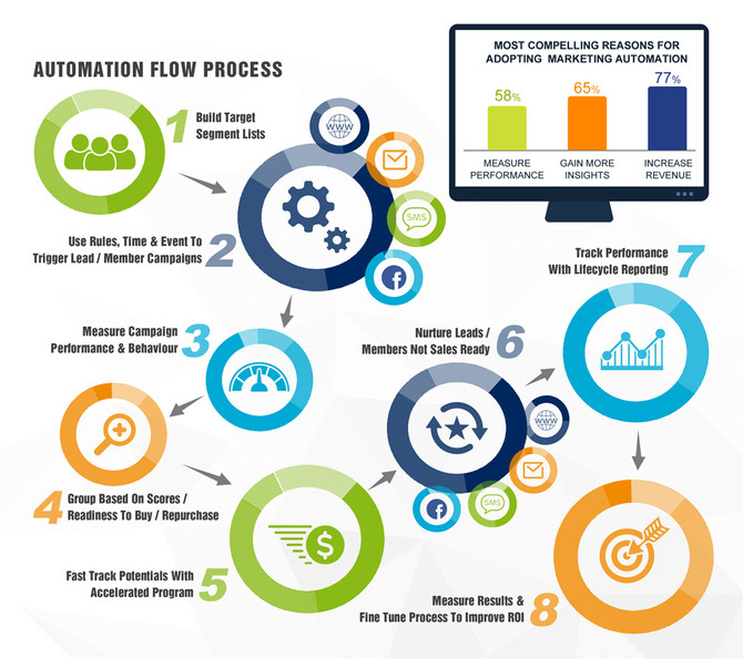 Marketing Automation Platform-Things to consider when selecting a platform Part 2-Lead Management