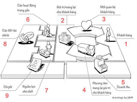 Mô tả Chiến lược trên Business Model Canvas (VN)