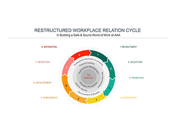 AAV_Restructured%20workplace%20cycle_edi
