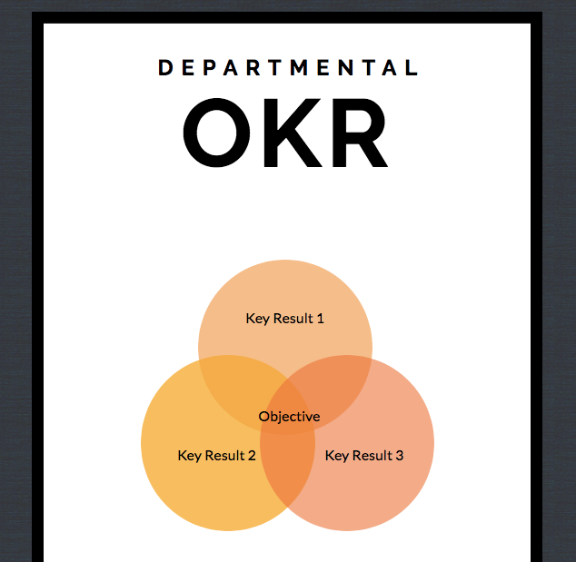 WEATWORK.CO Departmental OKR