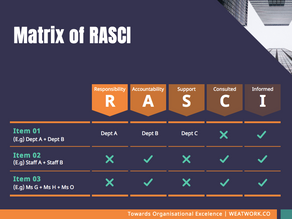 RASCI - Matrix of Authority